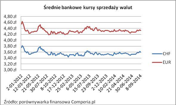 Średnie bankowe kursy sprzedaży 2014 rok. Źródło www.comperia.pl