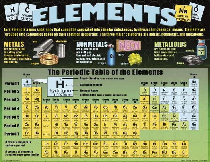 11 best Physical Science images on Pinterest Physical science - fresh chemistry periodic table atomic numbers