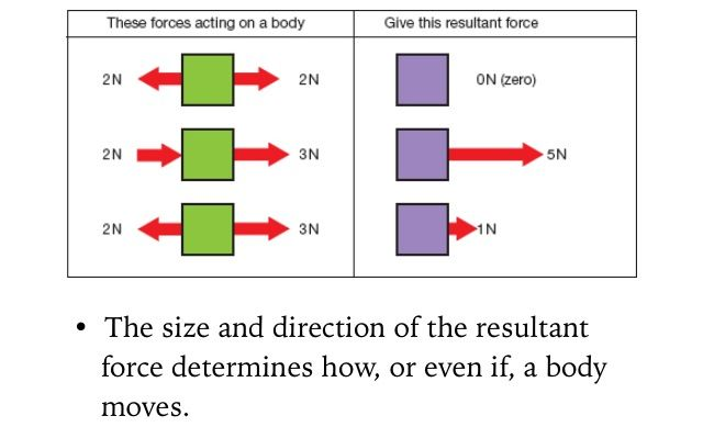 Resultant Forces Size And Direction