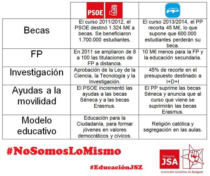comparativa políticas Educación -PP- PSOE