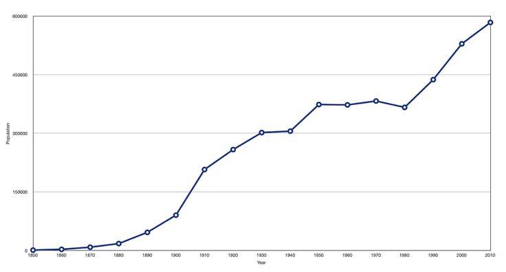 Fileportland population growthpng oregon portland