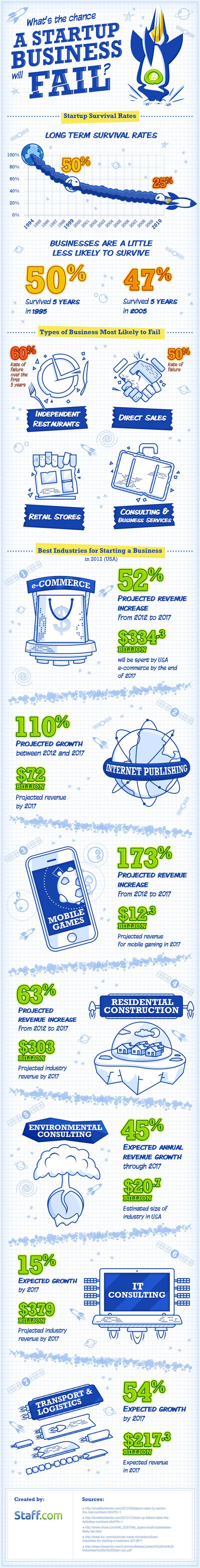 Unique Infographic Design, What's the Chance a Startup Business will Fail? #Infographic #Design (http://www.pinterest.com/aldenchong/)