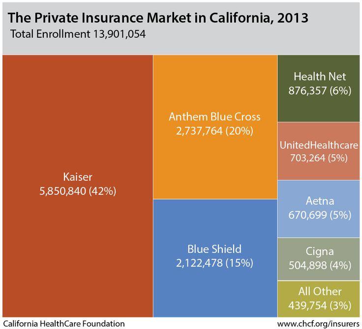 The Private Insurance Market In California 2013 Total Enrollment