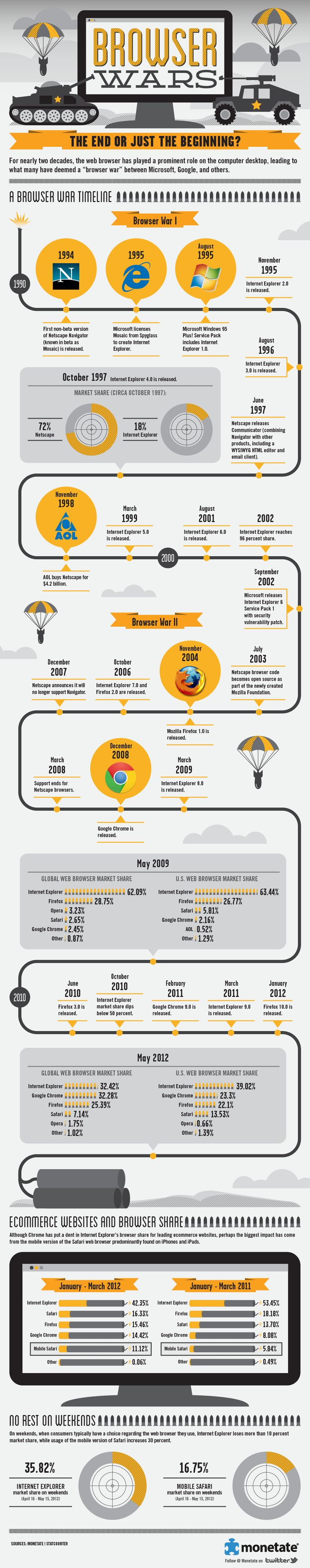 """Browser Wars: The End or Just the Beginning?"" reveals not only the impact web browsers like Chrome and Firefox have had on the once-mighty Internet Explorer, but introduces another strong contender in the battle for web browser superiority… Mobile Safari, found on devices like the iPhone and iPad. We also thought it would be fun to do a timeline of the somewhat notorious ""Browser Wars"" that have taken place for more than two decades."