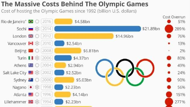 Cost of hosting the Olympic Games. Source: The Oxford Olympics Study 2016.