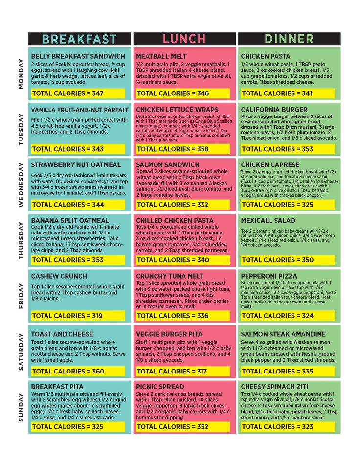 The 25 best 1500 calorie meal plan ideas on pinterest for Plan belley
