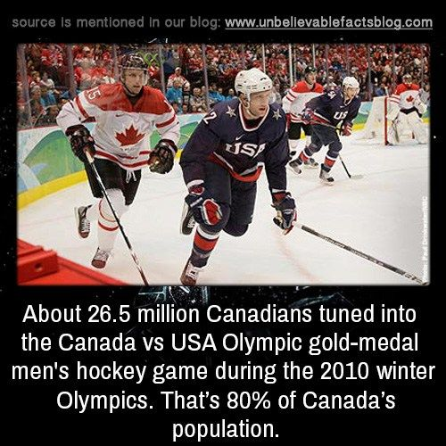 About 26.5 million Canadians tuned into the Canada vs USA... - http://didyouknow.abafu.net/facts/about-26-5-million-canadians-tuned-into-the-canada-vs-usa