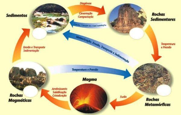 rochas magmaticas exemplos - Pesquisa Google