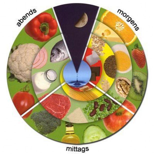 Die Ernahrungsuhr Von Patric Heizmann Fotoquelle P Heizmann Ich Bin Dann Mal Schlank Dietworkout Ernahrungsuhr Ernahrung Ernahrung Ohne Kohlenhydrate