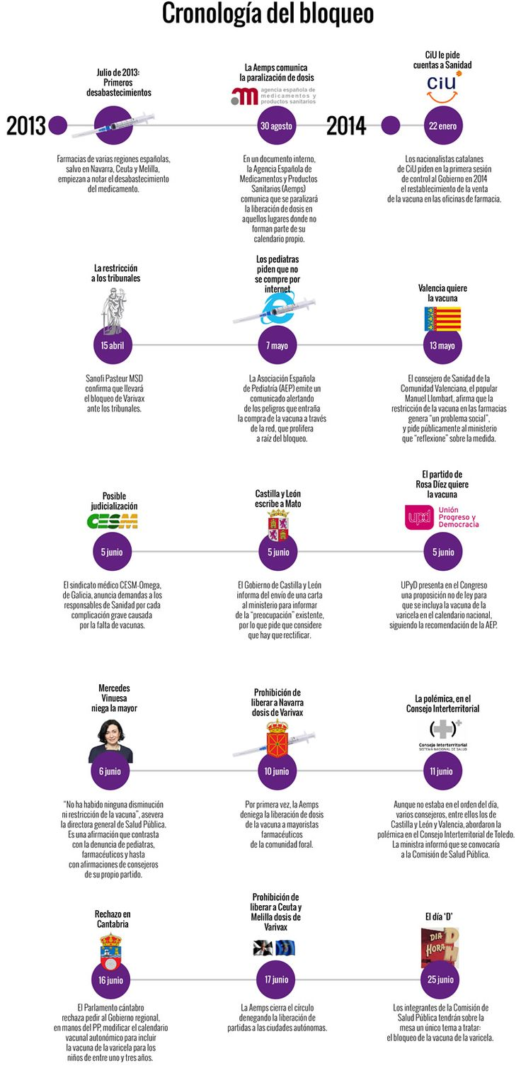El polémico bloqueo de la vacuna de la varicela, ¿científico o político? | Revista Médica
