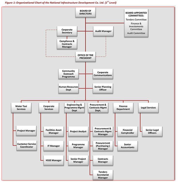Organizational Chart nidco Pinterest Organizational chart - organizational chart