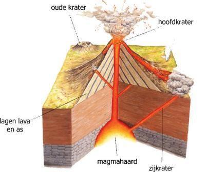 Google Afbeeldingen resultaat voor http://www.vulkanisme.nl/images/home/doorsnede-vulkaan.jpg