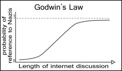 godwinsLaw.png (400×233)