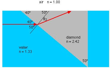 Refraction. Snell's law. and total internal reflection   Refraction. Reflection. Laser lights
