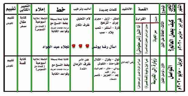 توزيع منهج الرياضيات واللغة العربية للصف الثاني الابتدائي ترم ثانى 2020 Language Curriculum Mathematics Language