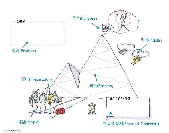 7P기반의 회의계획을 위한 비주얼템플릿