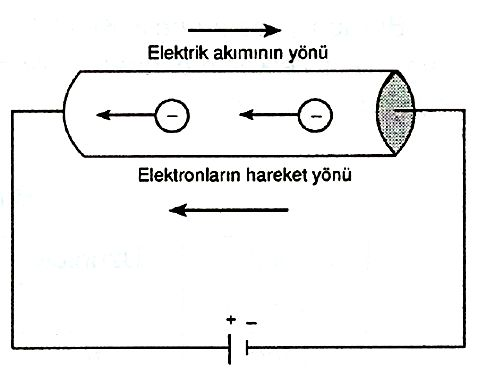 Elektrik Akımı - Fizik. Net. Tr