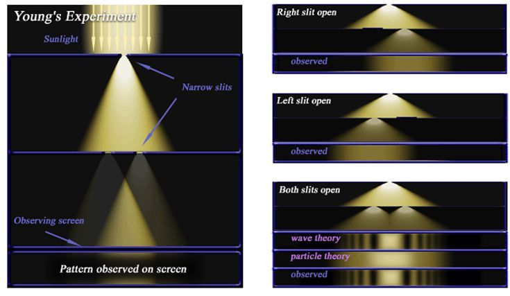 The Double Slit Experiment Sets the Stage for Quantum Physics