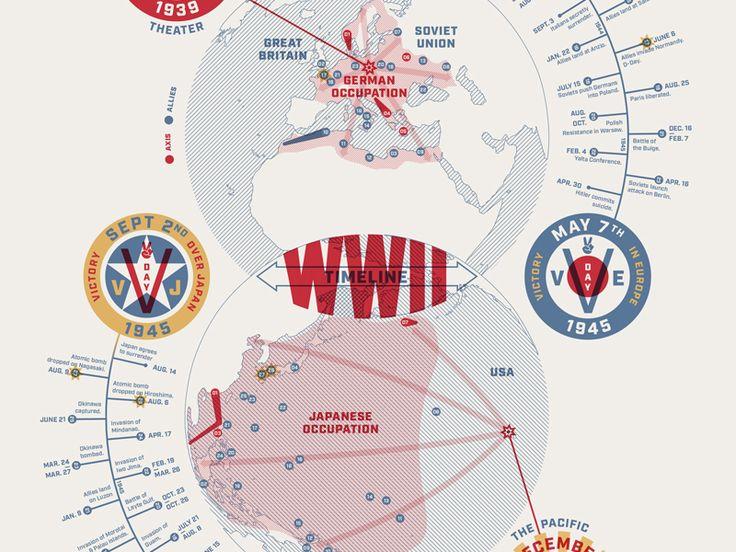 WW2 Timeline by Patrick Mahoney