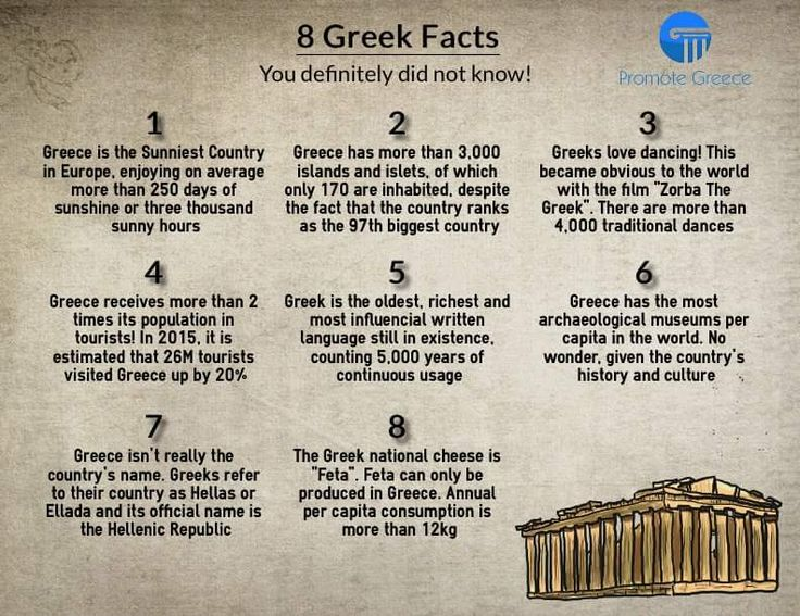 Facts about Greece!