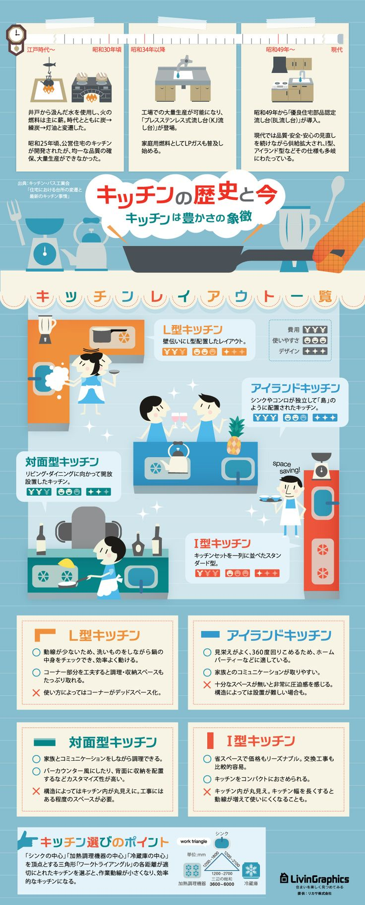 日本の「キッチンの歴史と今 」~キッチンは豊かさの象徴~ via  ReCasa