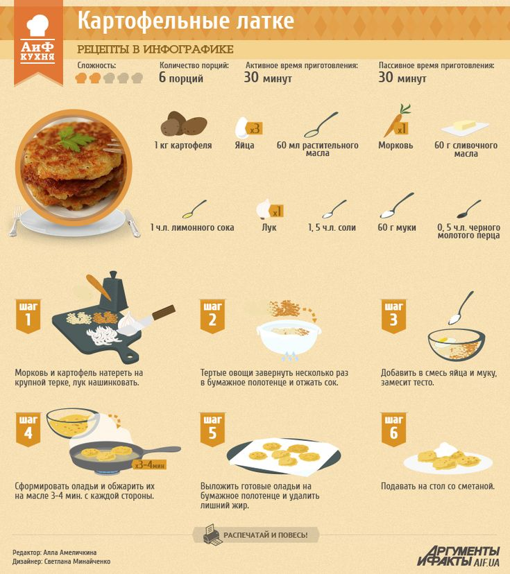 Рецепты в инфографике: картофельные латке | Рецепты в инфографике | Кухня | АиФ Украина