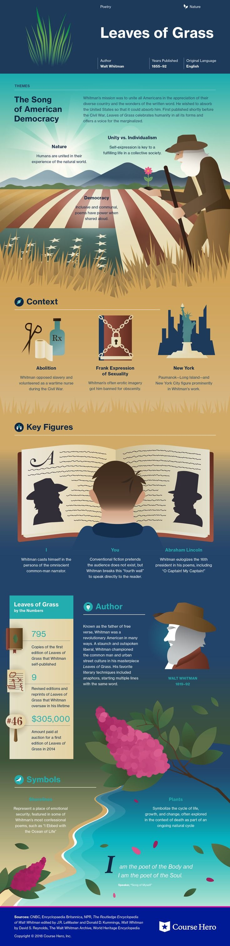 This @CourseHero infographic on Leaves of Grass is both visually stunning and informative!