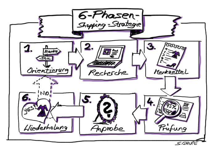 Die 6-Phasen-Shopping-Strategie hilft dabei, Ihre perfekte Basisgarderobe aufzubauen und Fehlkäufe zu vermeiden. Infos unter: www.modefluesterin.de
