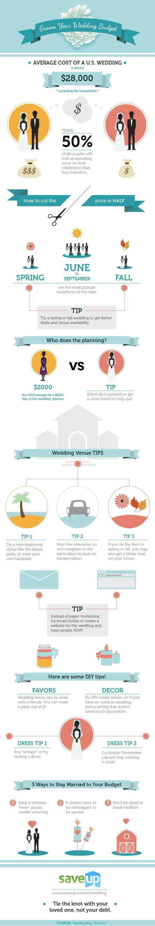 Based on the average U.S. wedding budget, this chart helps you see where you may be able to save. When you're planning such a big event, every dollar counts! - via Save Up