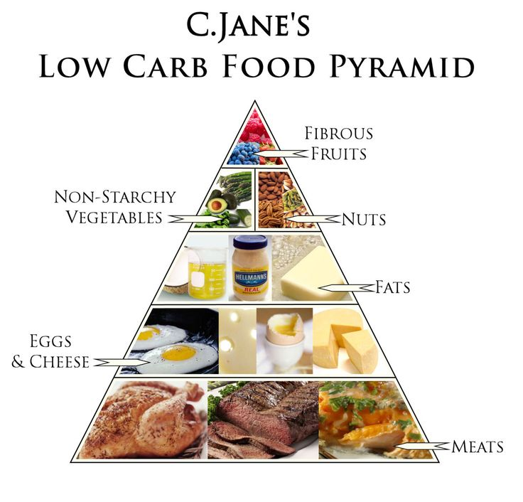 High Protein Fat Low Carb Food Pyramid