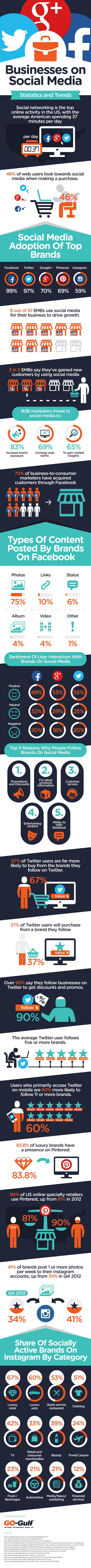 #Social #Infographic: Businesses on Social Media Statistics and Trends