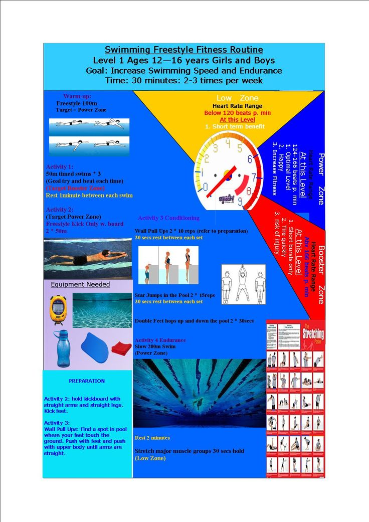 Swimming Fitness Program for Kids 12-16 years of age