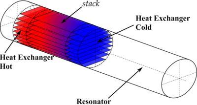 เครื่องยนต์ร้อน Thermoacoustic - วิกิพีเดียสารานุกรมเสรี