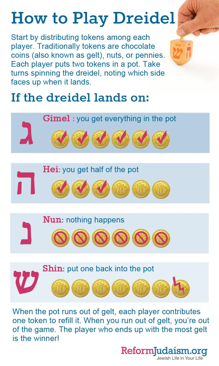 How to play dreidel, a super fun game for all the family to enjoy during the Jewish holiday of Hanukkah!