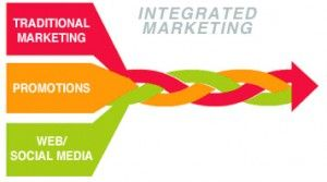 What is Integrated Marketing Communications? #IMC