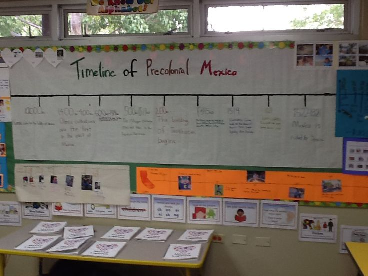 Timeline of Precolonial Mexico-Mexico Unit