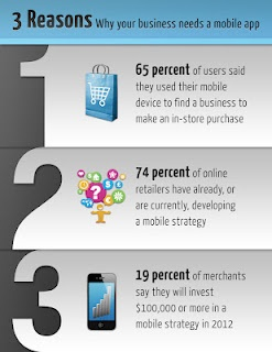 Mobile Applications for small business