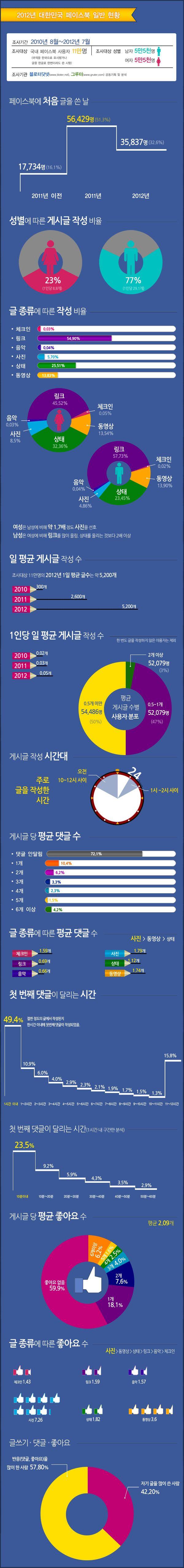[인포그래픽] 페이스북, 한국선 어떻게 쓰나 | Bloter.net