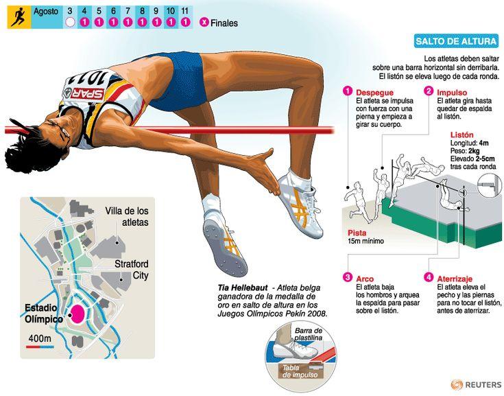 Atletismo | Deportes | Juegos Olímpicos Londres 2012 | El Universo