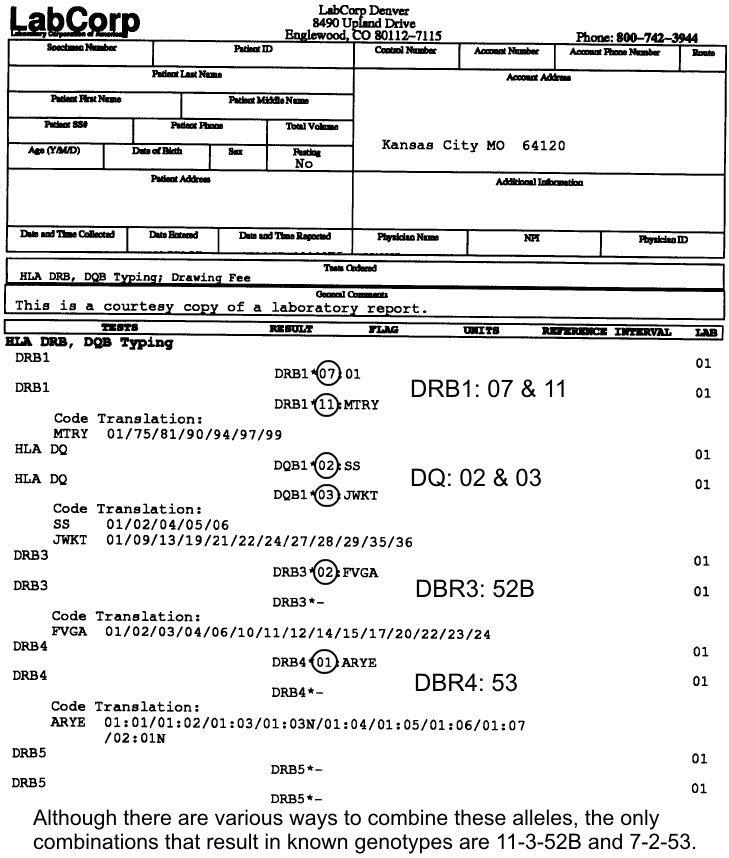 sample lab results