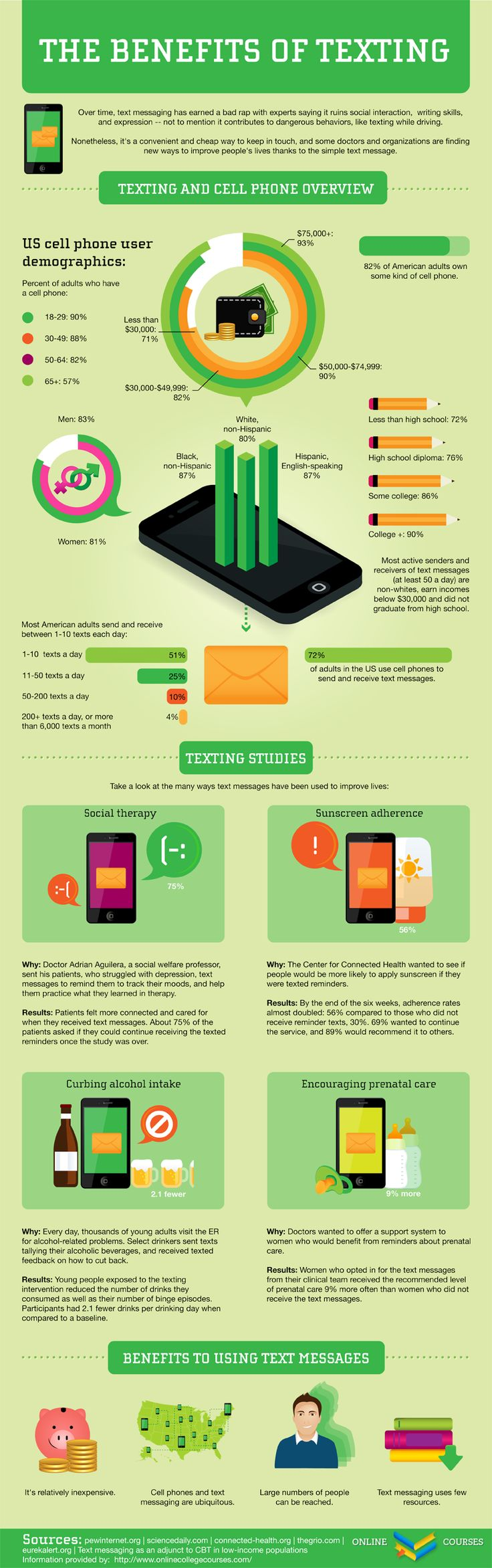 The Benefits of Texting   Visit our new infographic gallery at visualoop.com/