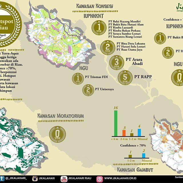 @jikalahari mencatat sebaran hotspot yang ada di Riau pada minggu ketiga April 2017, 17 - 23 April adalah 24 titik panas. Data ini diperoleh dari satelit Terra-Aqua Modis dengan melihat sebaran hotspot pada daerah konsesi IUPHHK dan HGU. Selain itu Jikalahari juga memetakan bahwa hotspot-hotspot tersebut ada yang muncul di kawasan gambut dan mineral.  ____________ @jikalahari noted the distribution of hotspots in Riau during the third week of April, 17 - 23 April 2017 is 24 hotspots. This…
