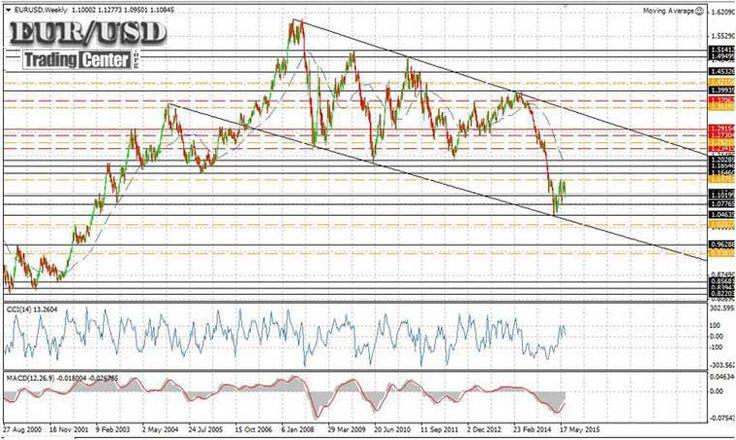 EURUSD (TradingCenter.org)