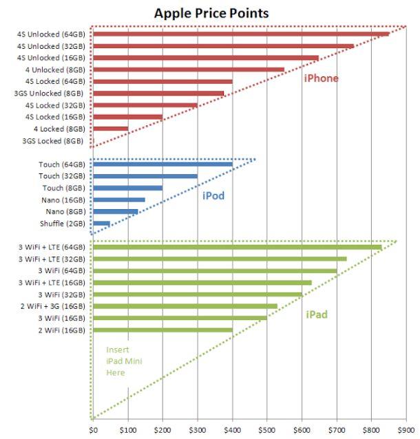 Apple-Price-Points - Why the iPad Mini is inevitable (via Mashable)