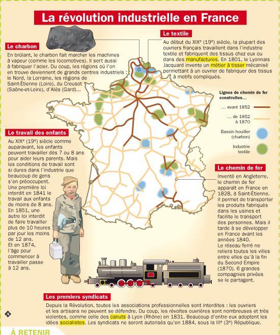 Fiche exposés : La révolution industrielle en France