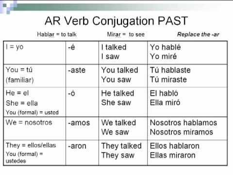 chart on the conjugations of preterite verbs | Spanish Class ...