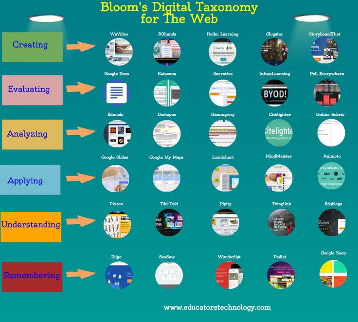 I have never seen Bloom's Taxonomy this way!  This could be used in good instructional design because we need to select the right tools for the learning needs of our students.