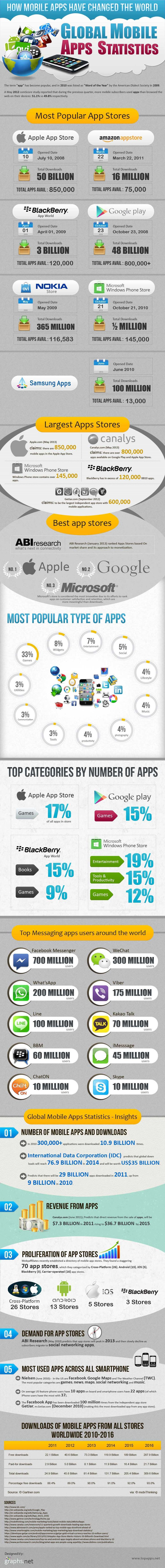 #INFOgraphic > App World Statistics: Apps have been around for almost 5 years. TopApps.net in collaboration with Graphs.net present an overview of the rapidly growing App industry featuring insights about App Stores popularity, ranking, size and revenue. Further insights regarding apps volume and popularity by type... > http://infographicsmania.com/app-world-statistics/