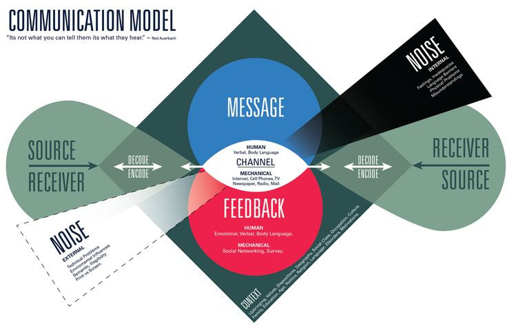 Applying learning theories and instructional design models ...