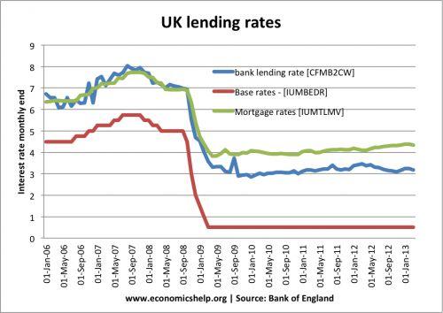 base-rates-bank-rates-mortgage-rates
